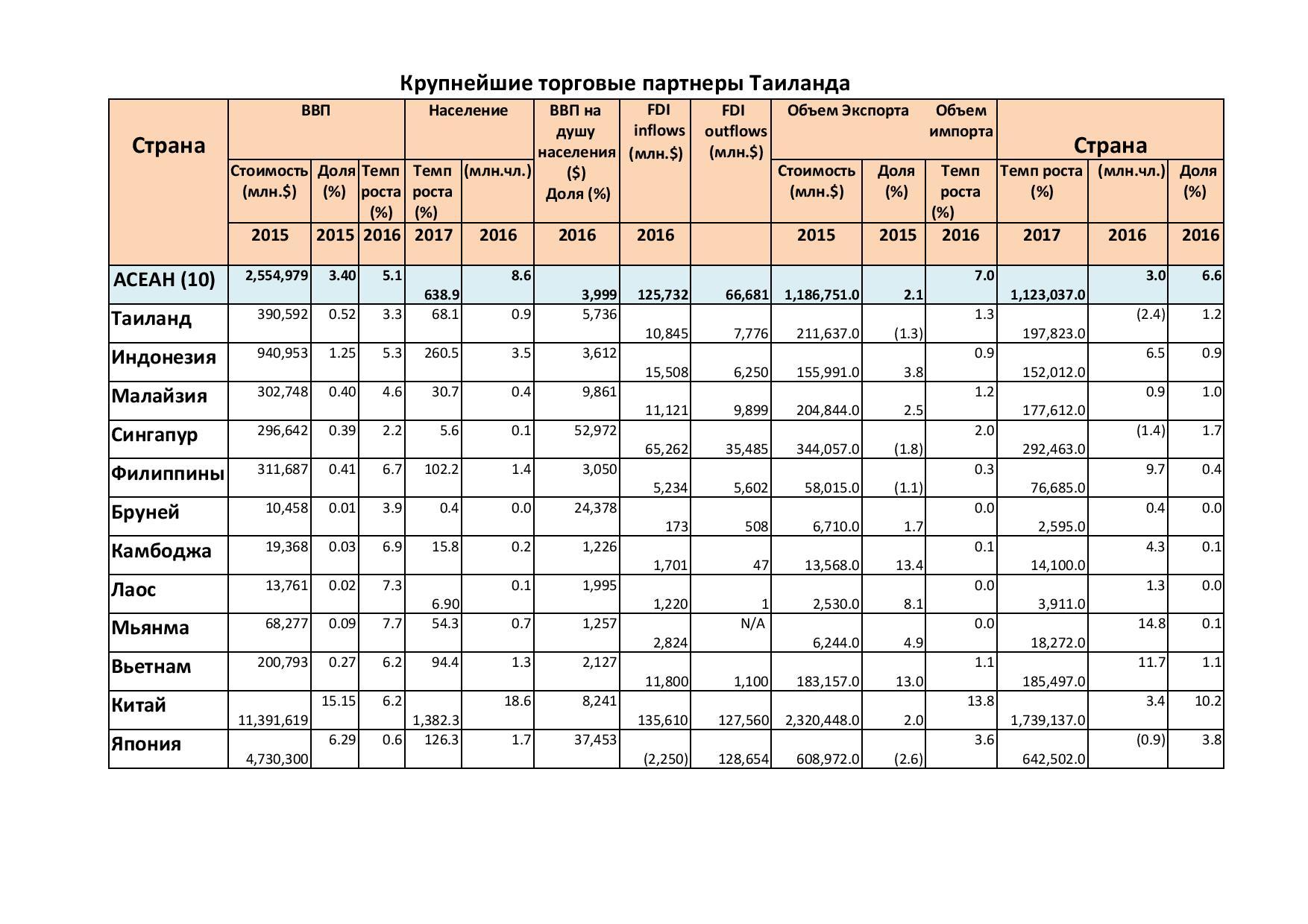 Крупнейшие торговые партнеры Таиланда1