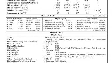 Внешняя торговля в Таиланде // Fact sheet 2017